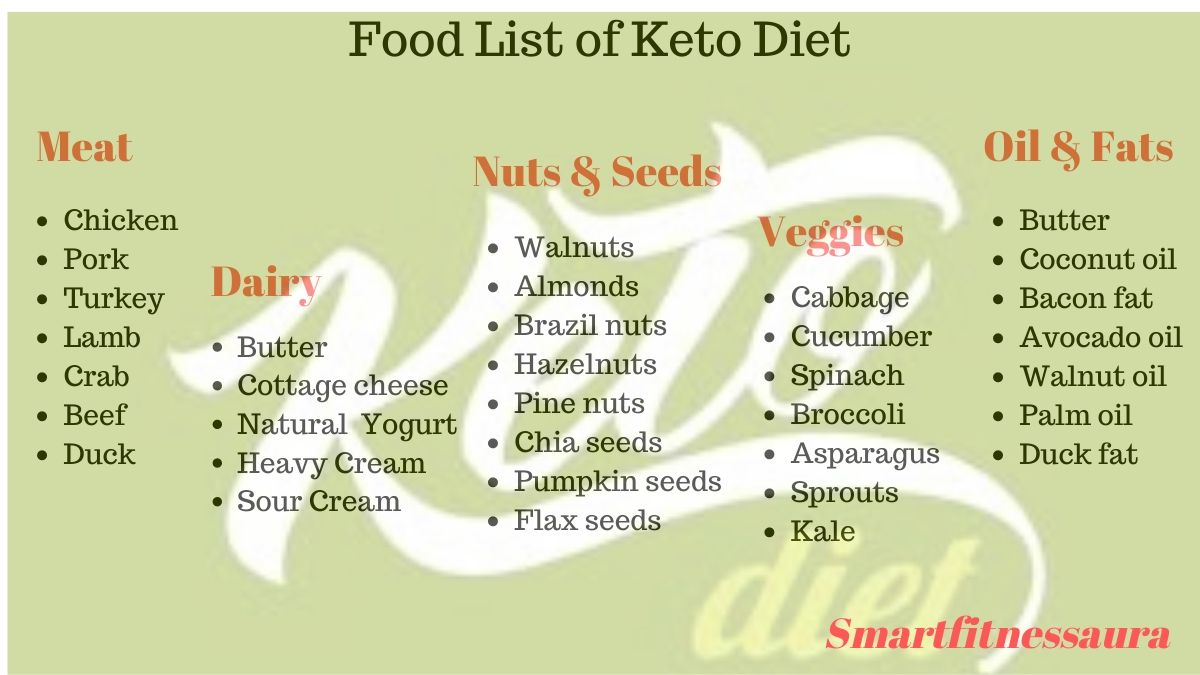 Keto diet meal plan